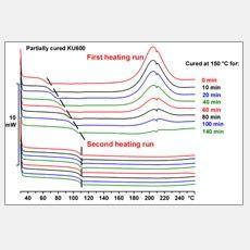 Termická analýza termosetů