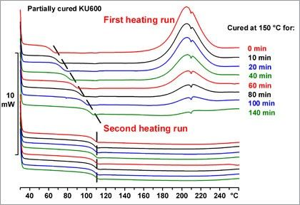 Characterization of thermosets