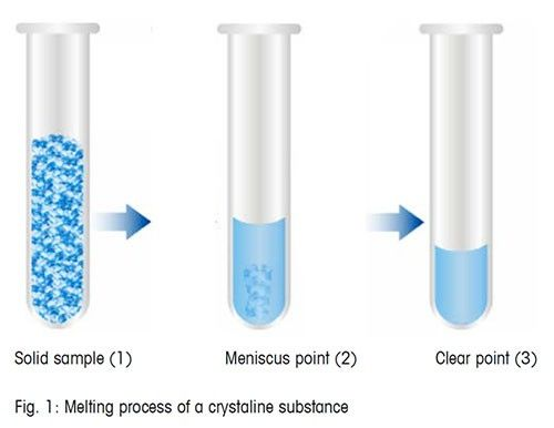 Melting process of a crystalline substance