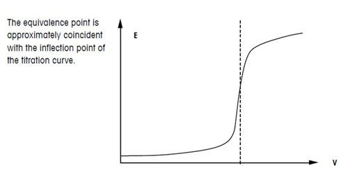 titration definition curve molarity equation more