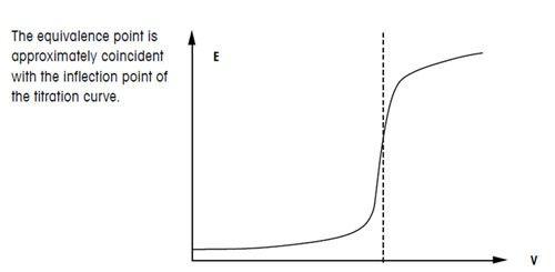 Кривая титрования