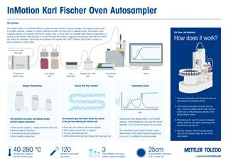 inmotion kf oven infographic