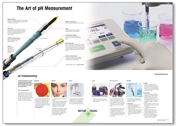 The Art of pH Measurement - poster