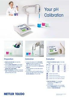pH calibration