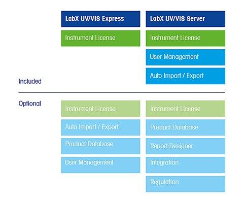 UV/VIS LabXソフトウェア