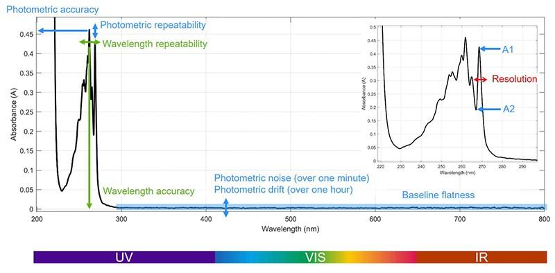 Photometric Accuracy
