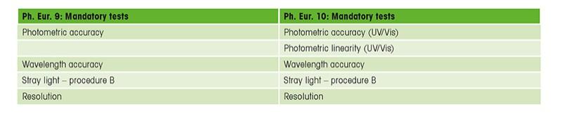 European Pharmacopeia (Mobile Table 1)