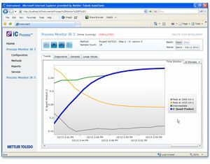 iC Process Software for IR