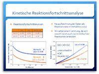 In-Situ-Überwachung des Reaktionsfortschritts unter synthetisch relevanten