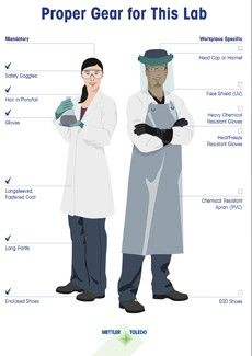 Personal Protective Equipment for the Laboratory