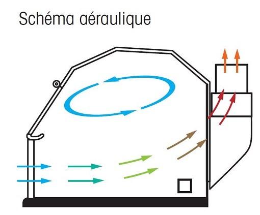 Hottes de laboratoire - Postes de pesée sécurisés - Schéma aérolique