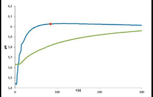 图2:干净电极与受污染电极的反应时间比较。干净电极(蓝色) pH=6.026,终点时间:84秒;受污染电极(绿色) pH=5.959,终点时间:309 秒