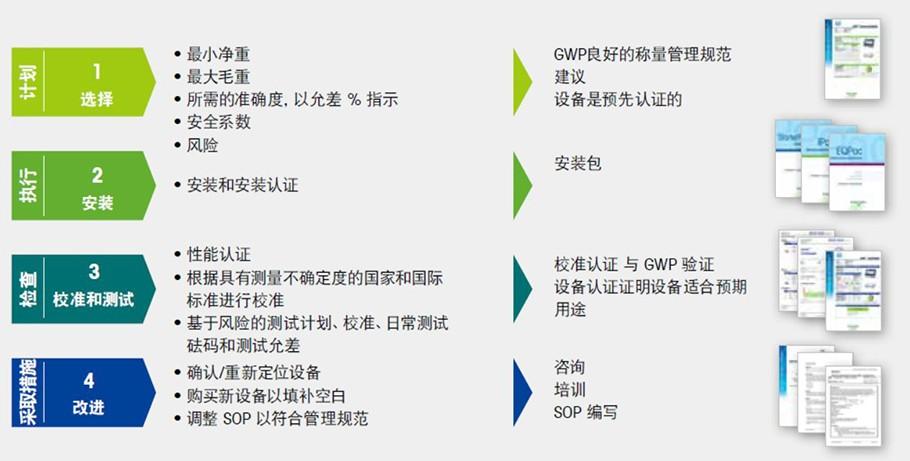 """ISO9001-2015 变更""""计划—执行—检查—行动"""""""