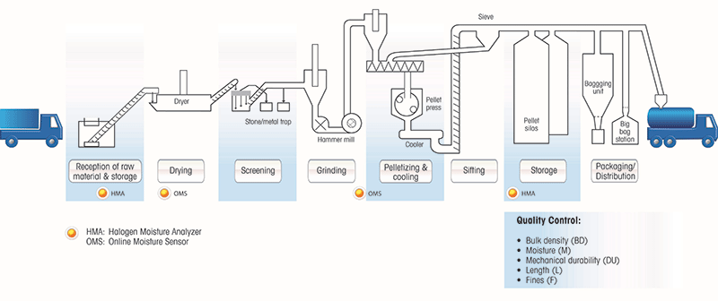Wood Pellets production process - moisture content