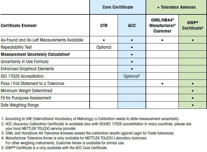 ACC Certificate Comparison