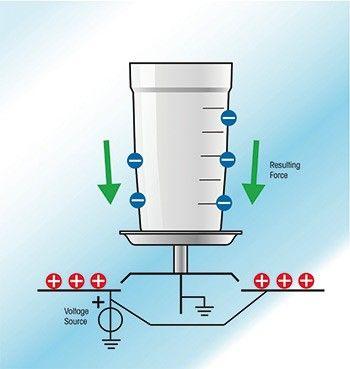 Anziehungskraft – Elektrostatische Ladungen