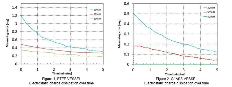 Ableitung von elektrostatischer Ladung
