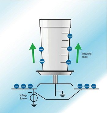 Abstossungskraft – Elektrostatische Ladungen