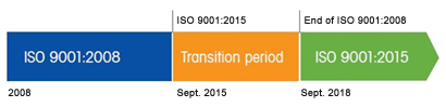 ISO 9001:2015 Transition Period