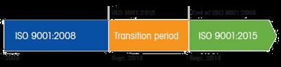 Период перехода к ISO 9001:2015