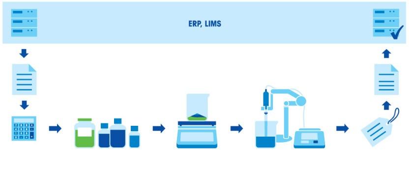 Buffer Preparation - formulation workflow