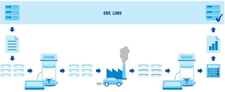 Emission Testing Workflow