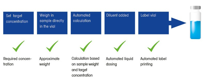 Gravimetric standard solution preparation eliminates subjectivity and variability.