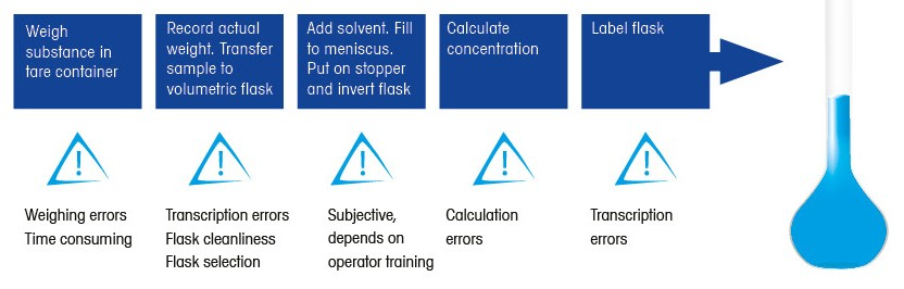 Volumetric standard solution preparation is highly manual, subjective, and variable.