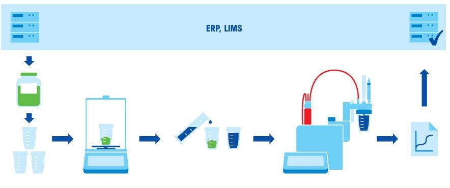 Wotkflow of Preparing Titration Samples
