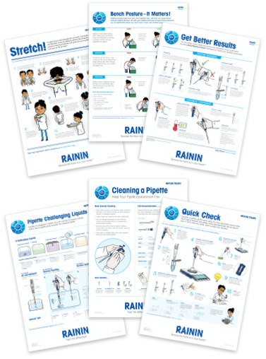 pipetting posters