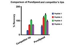 purespeed c18 against competitor tips