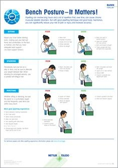 Pipetting Posture Poster