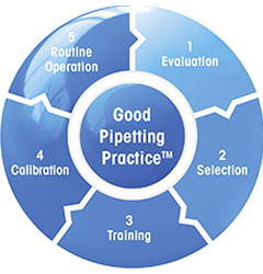 An Introduction to Good Pipetting Practice