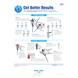 pipetting technique poster