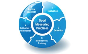 Good Measuring Practices