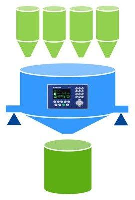 Automatická optimalizace plnicích a dávkovacích procesů