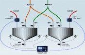 Flow-meter control