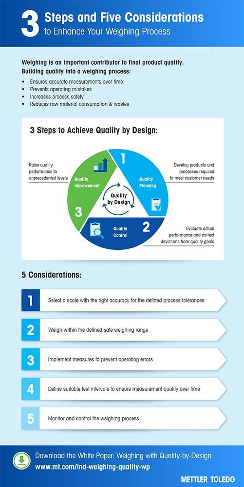 5 Steps to Quality by Design