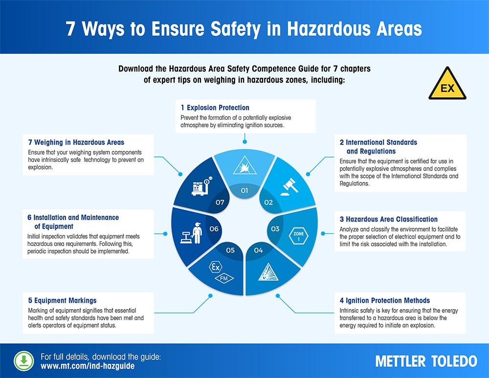7 måder at opnå sikkerhed i farlige områder på