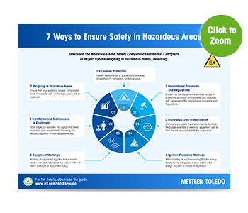 7 Ways to Ensure Safety in Hazardous Area