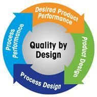Integrate Weighing Processes in Quality by Design