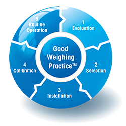 GWP® — Good Weighing Practice™