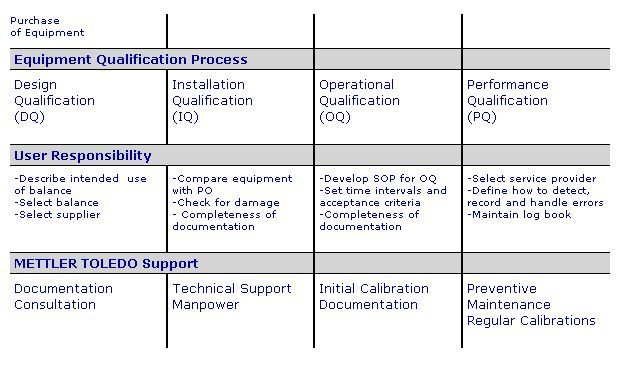equipment installation qualification template - equipment qualification for laboratory balances and
