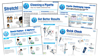 Pipetting Techniques Posters