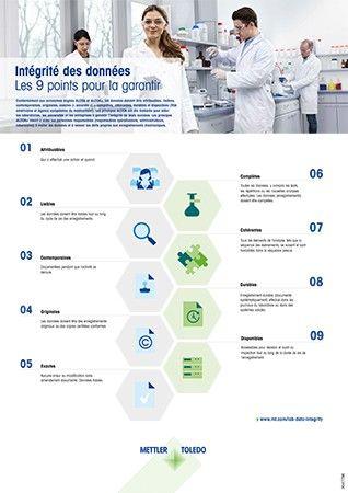 Poster ALCOA sur l'intégrité des données