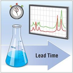 Improve Lab Productivity