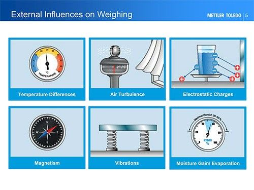 Static and Drafts - external influences on weighing