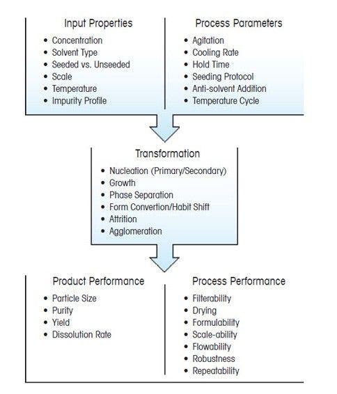 Einflüsse auf die Leistung eines Kristallisationsprozesses