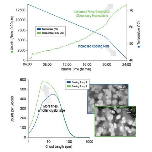Crystallization Cooling Rates