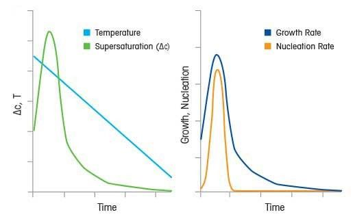 Supersaturation Profiling